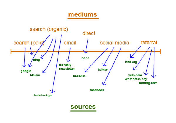 Typical Website Mediums & Sources